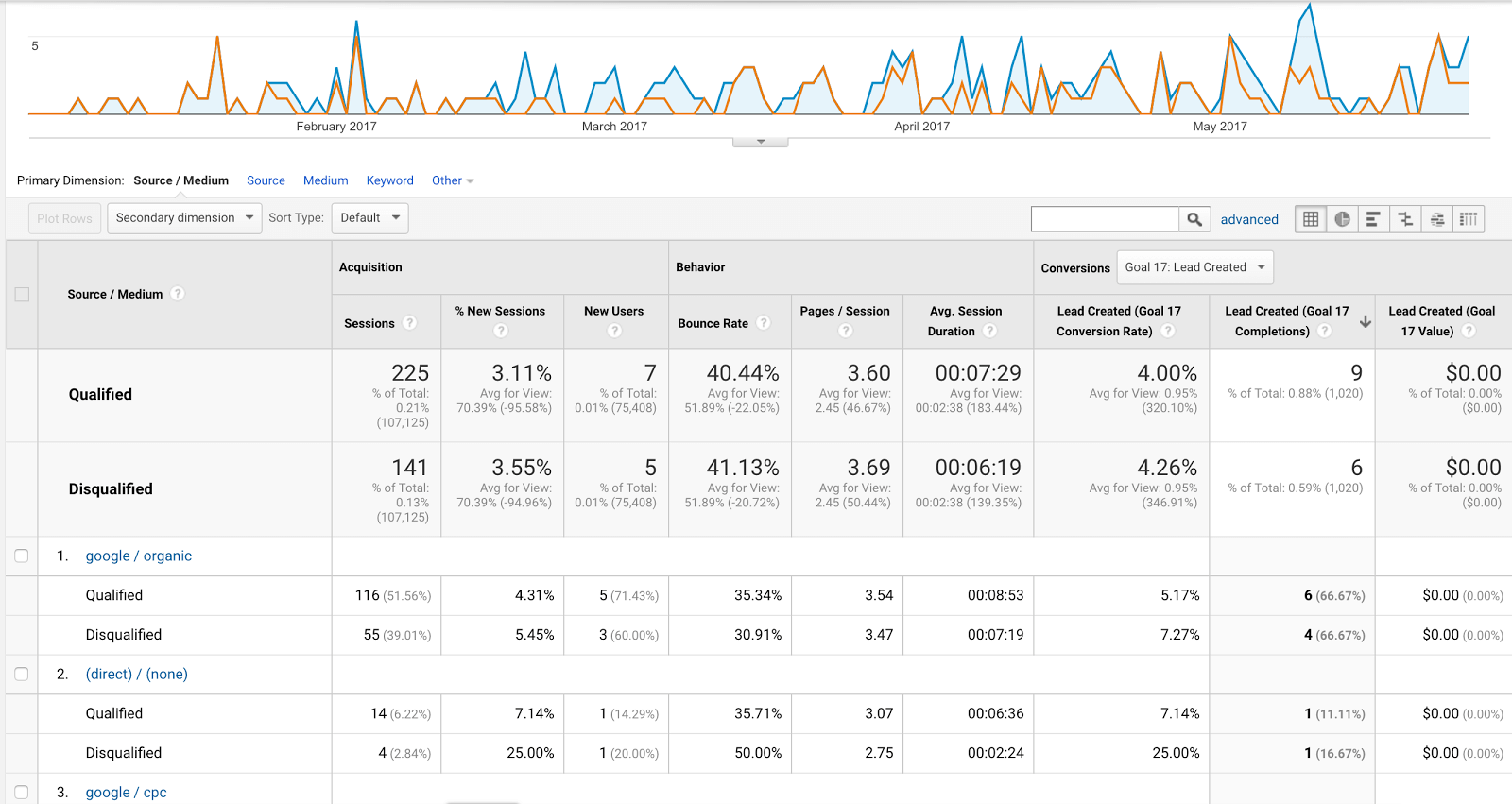 Segmented Google Analytics report with Salesforce data