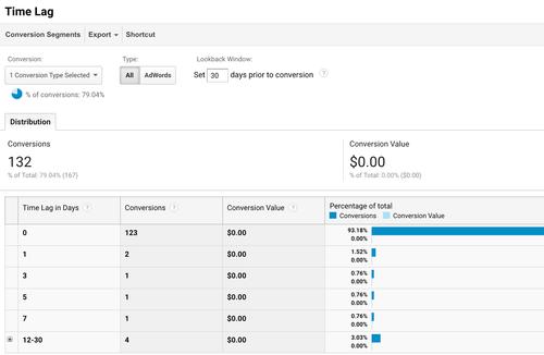 Google Analytics Time Lag