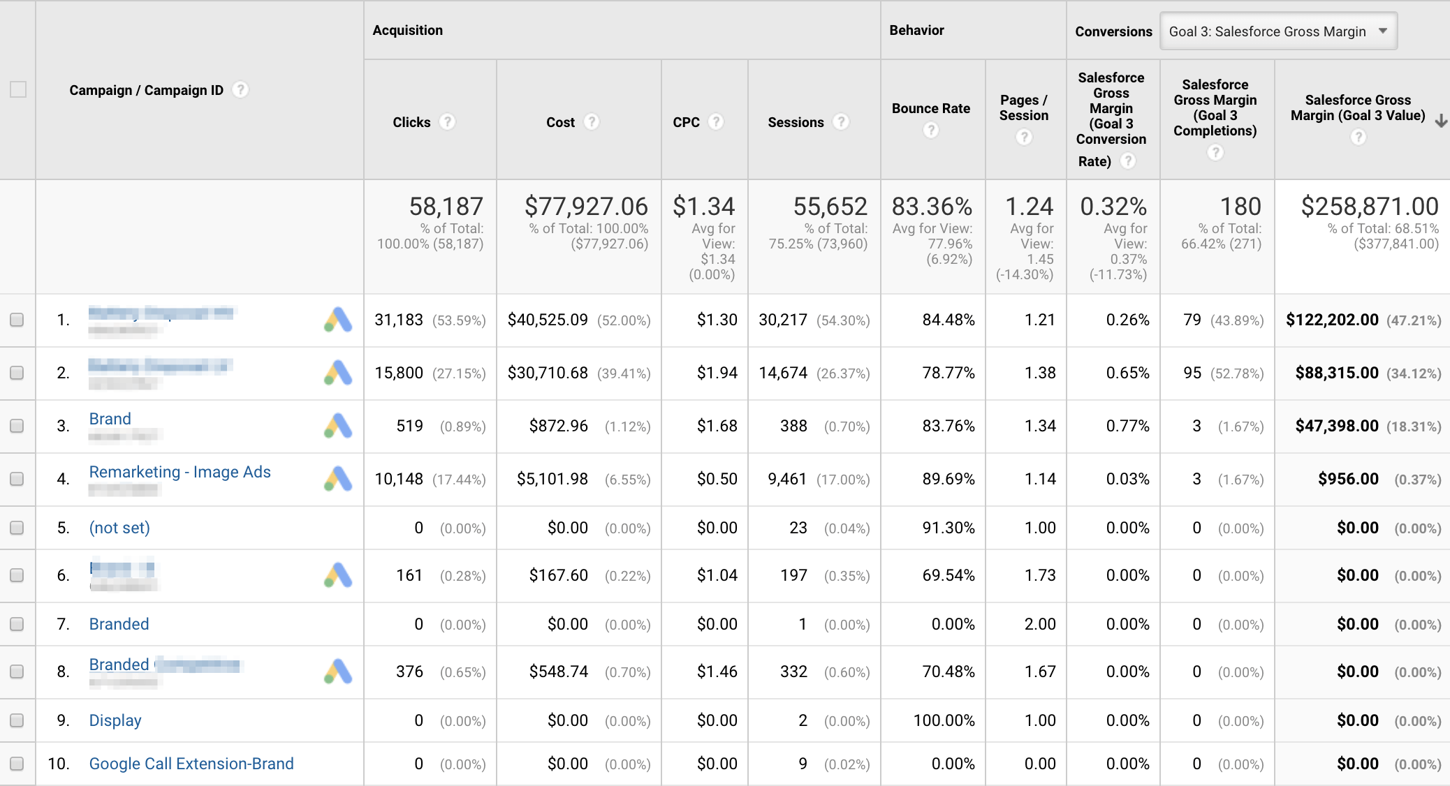 Google Analytics with Adwords and Salesforce information combined