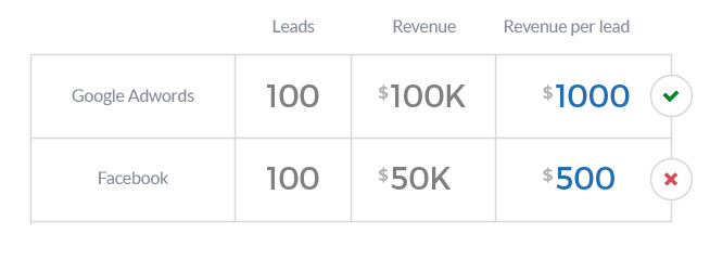 Revenue per lead: Google Ads vs Facebook