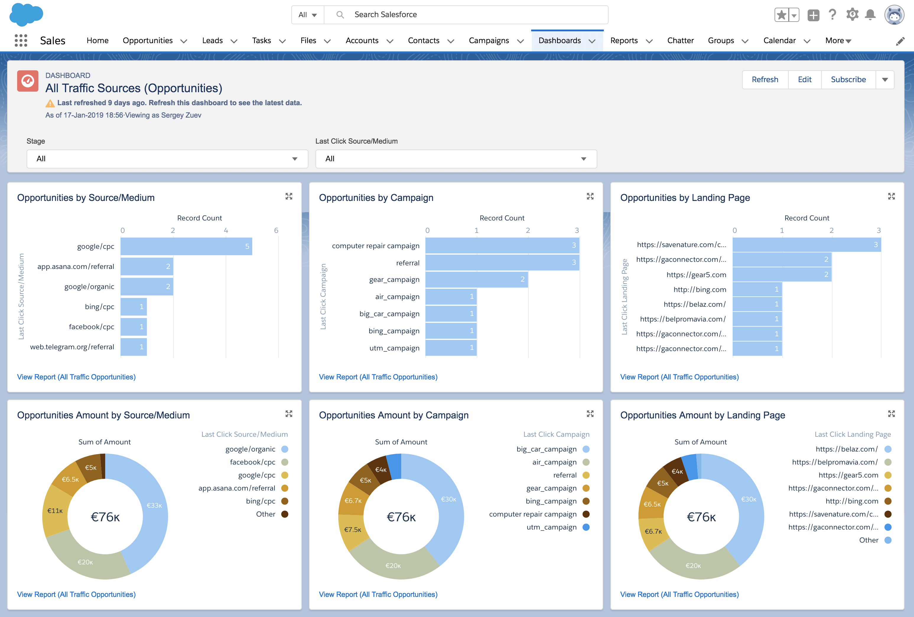 Google Analytcs dashboard in Salesforce