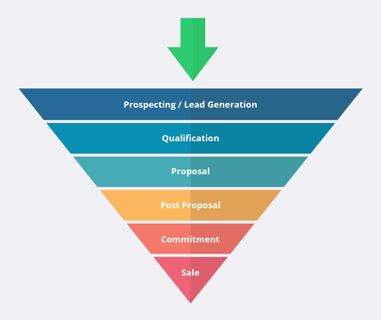 Pipeline Marketing Funnel