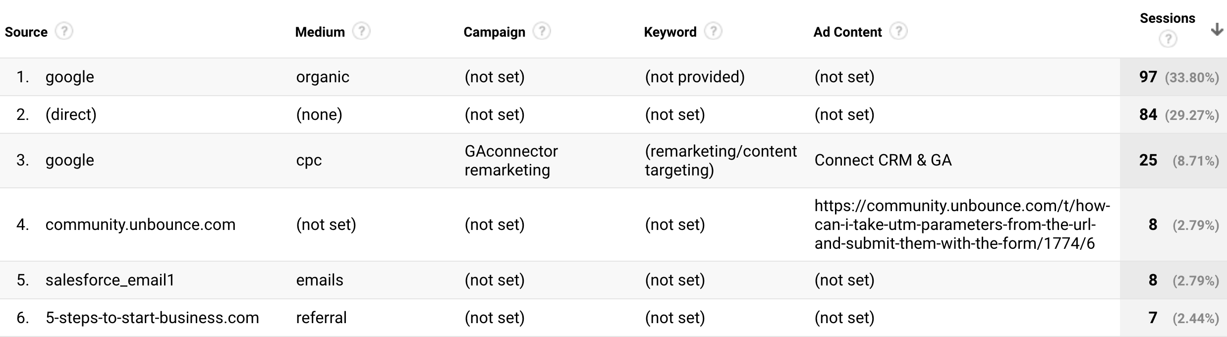 Google Analytics report with (not set) and (not provided)
